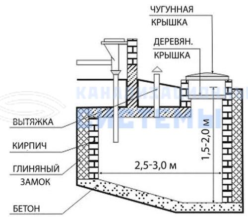 Как сделать канализацию в частном доме своими руками с
