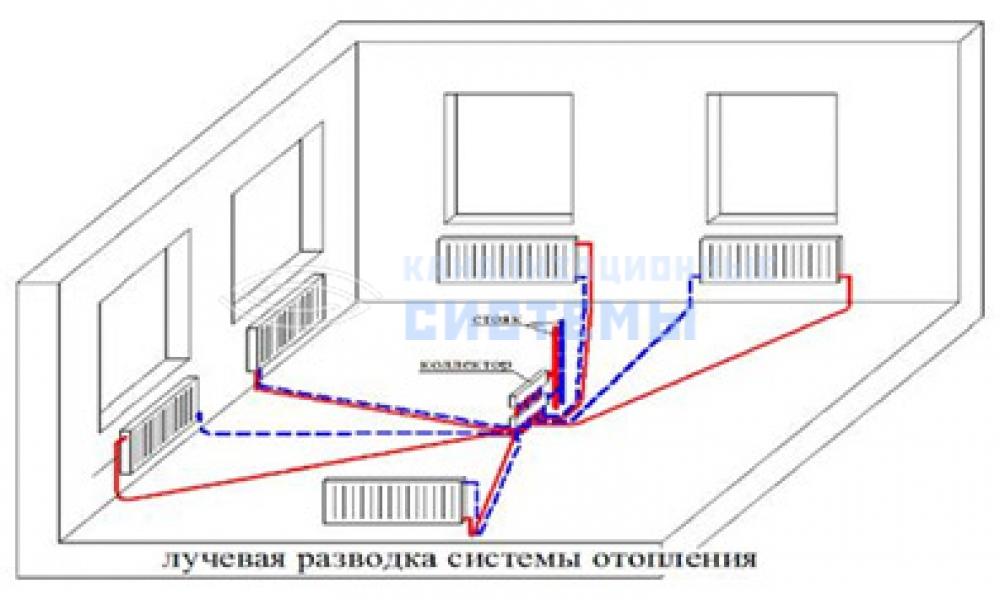 Отопление частного дома своими руками лучевая схема видео